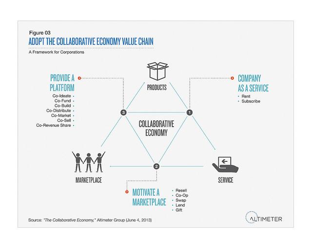 L'economie collaborative et les entreprises