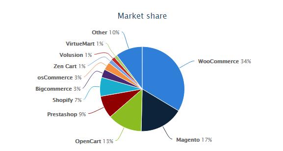 Wappalyzer capture ecommerce software